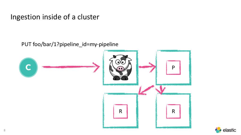 8 Ingestion inside of a cluster C PUT foo/bar/1...
