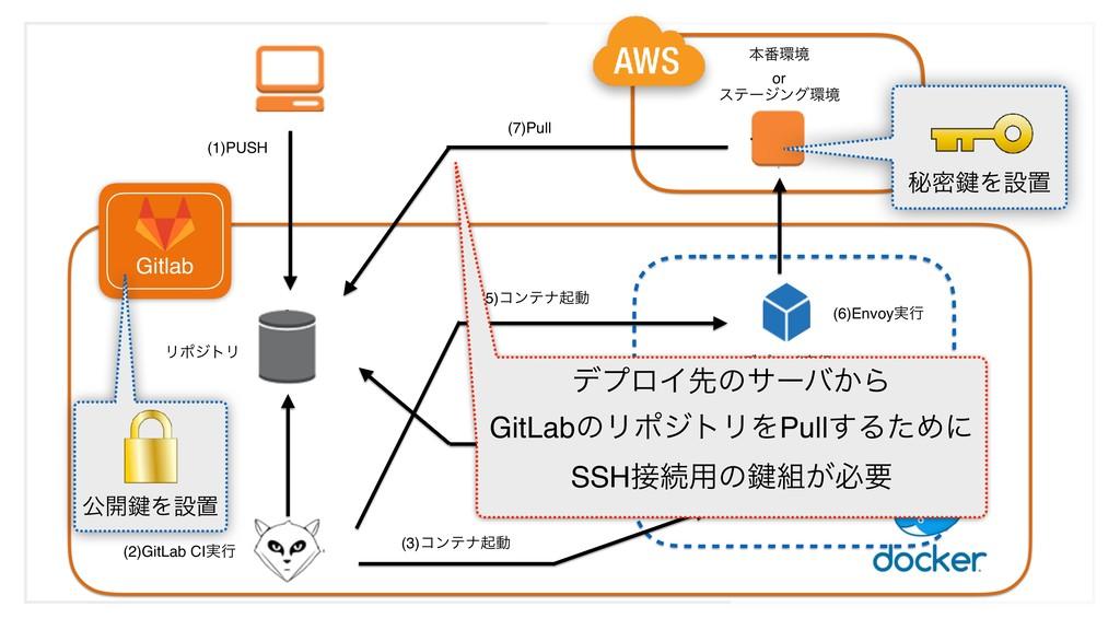 (1)PUSH (2)GitLab CI࣮ߦ (3)ίϯςφىಈ Gitlab (6)Envo...