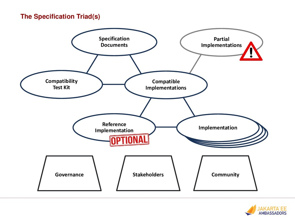 The Specification Triad(s) Implementation Imple...