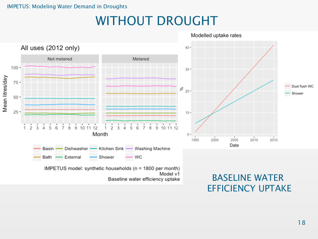 IMPETUS: Modeling Water Demand in Droughts 18 W...