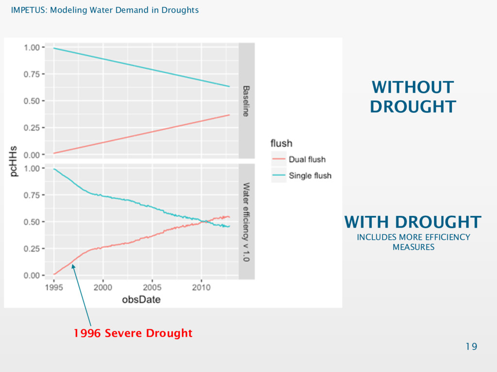IMPETUS: Modeling Water Demand in Droughts WITH...