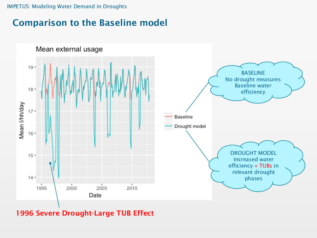 IMPETUS: Modeling Water Demand in Droughts Comp...