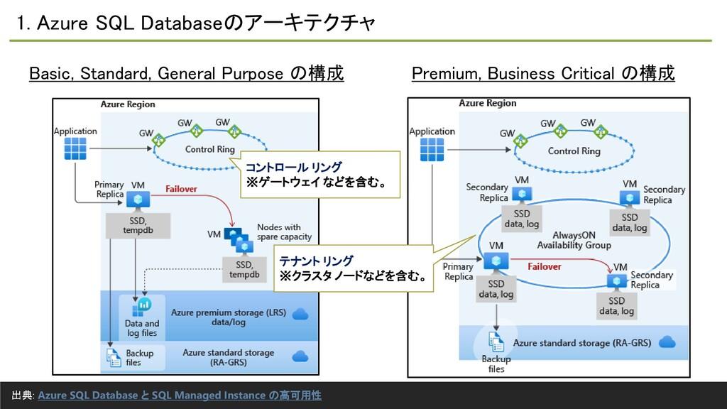 1. Azure SQL Databaseのアーキテクチャ Basic, Standard, ...