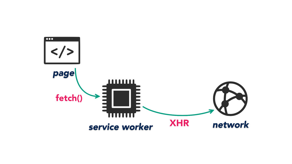 page service worker network fetch() XHR