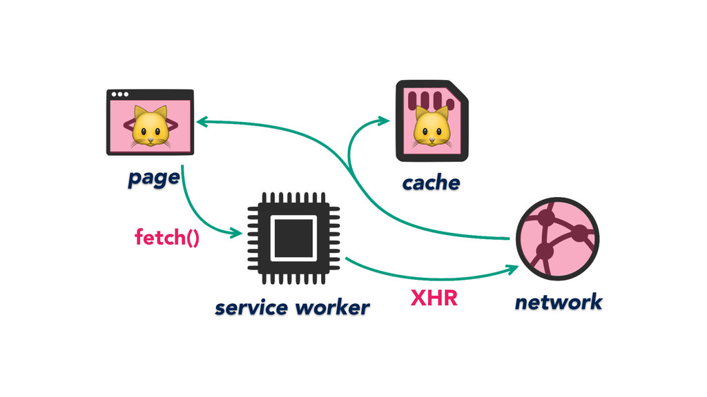 page service worker network cache fetch() XHR