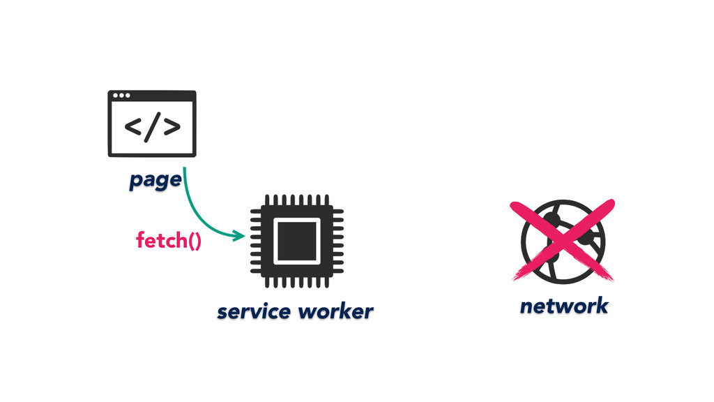 page service worker network fetch()