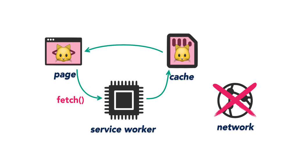 page service worker network cache fetch()