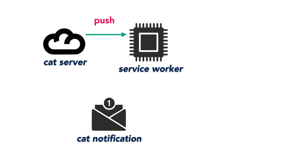 service worker cat server cat notification push