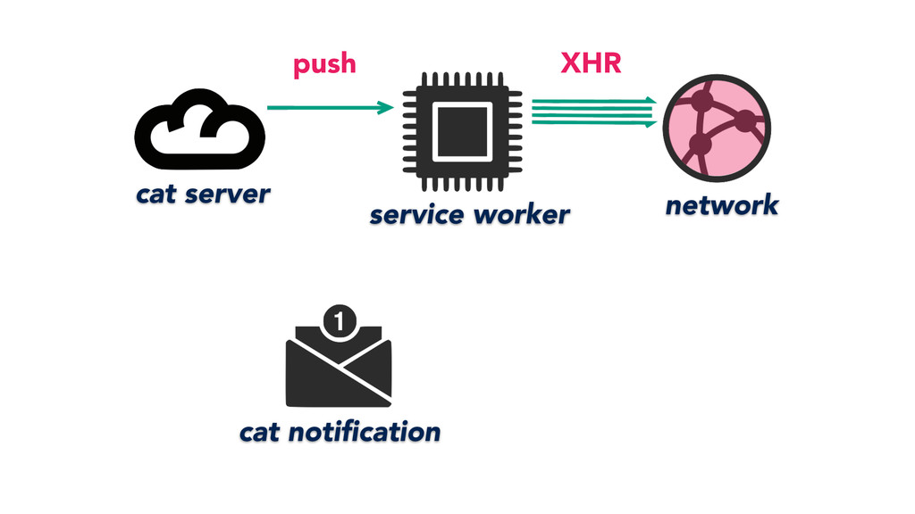 service worker network cat server cat notificati...