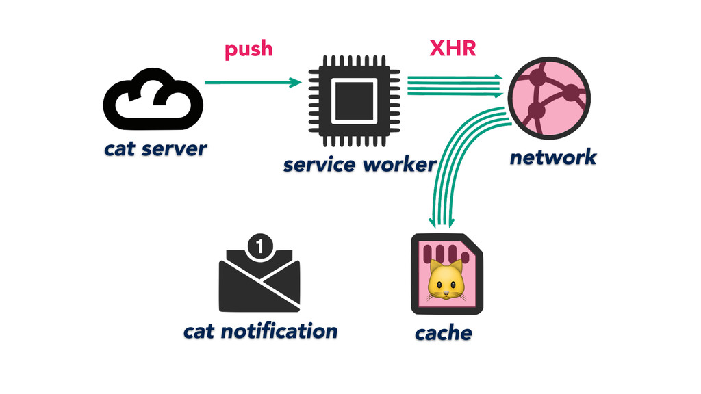 service worker cache network cat server cat no...