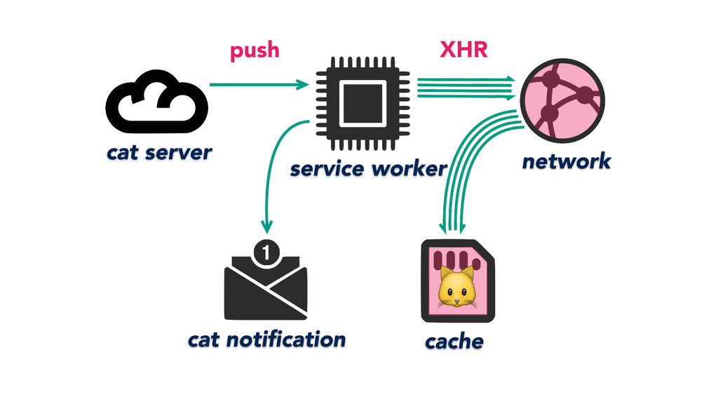 service worker cache network cat server cat not...