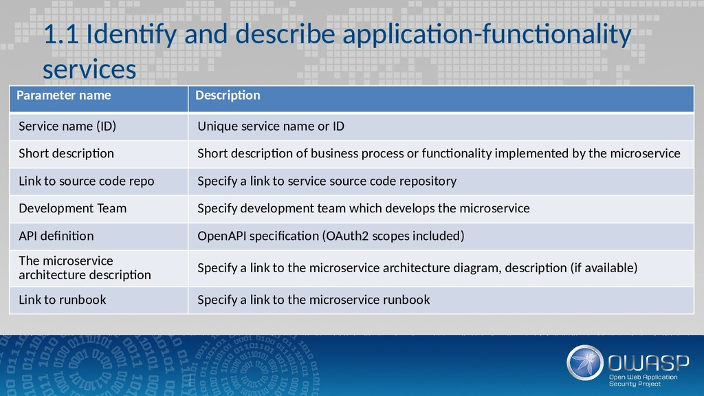1.1 Identify and describe application-functiona...