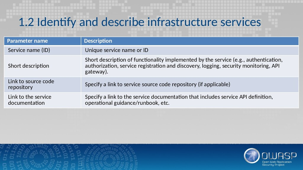 1.2 Identify and describe infrastructure servic...
