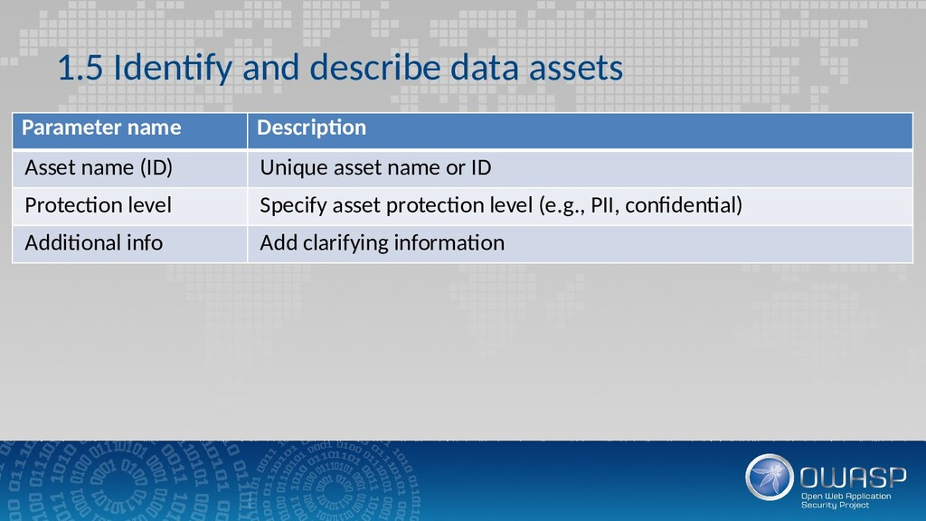1.5 Identify and describe data assets Parameter...