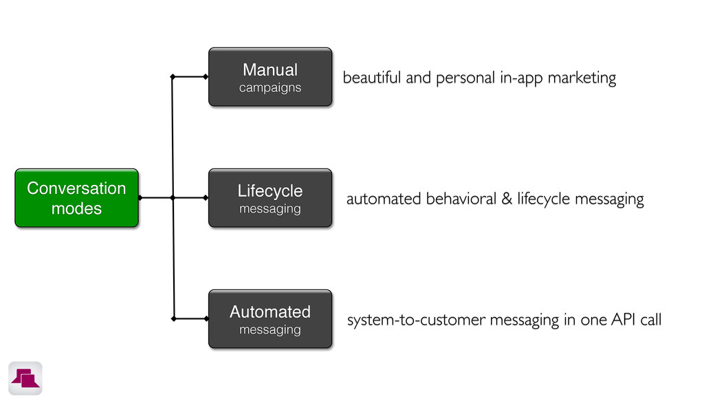 Manual campaigns Lifecycle messaging Automated ...
