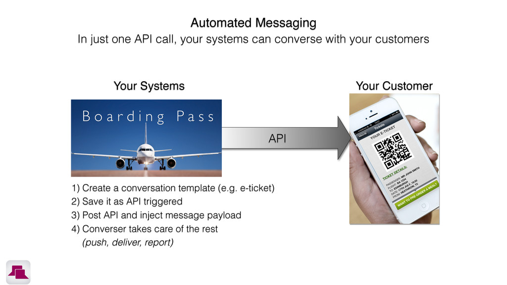 API Your Systems Your Customer Automated Messag...