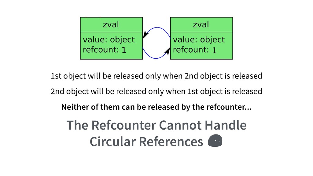 1st object will be released only when 2nd objec...
