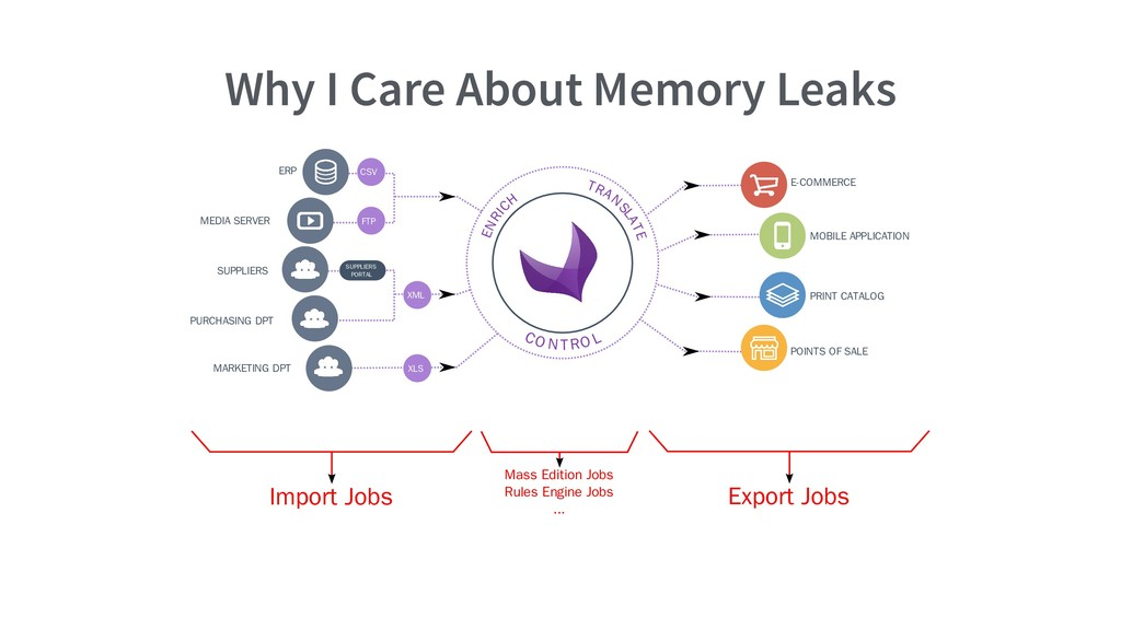 Why I Care About Memory Leaks E-COMMERCE MOBILE...