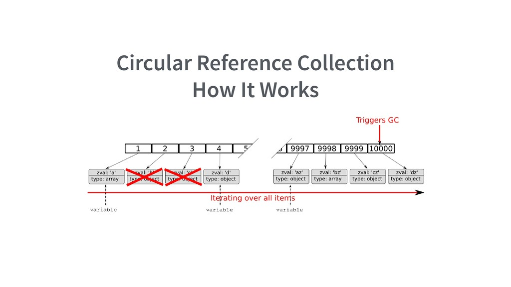 Circular Reference Collection How It Works