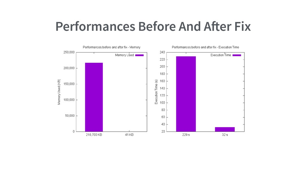 Performances Before And A er Fix