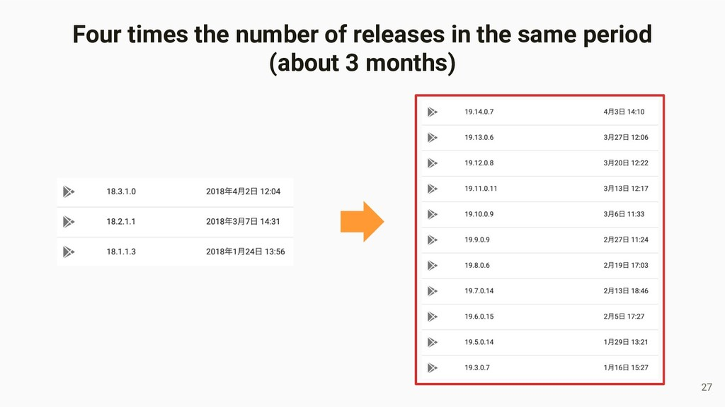 27 Four times the number of releases in the sam...