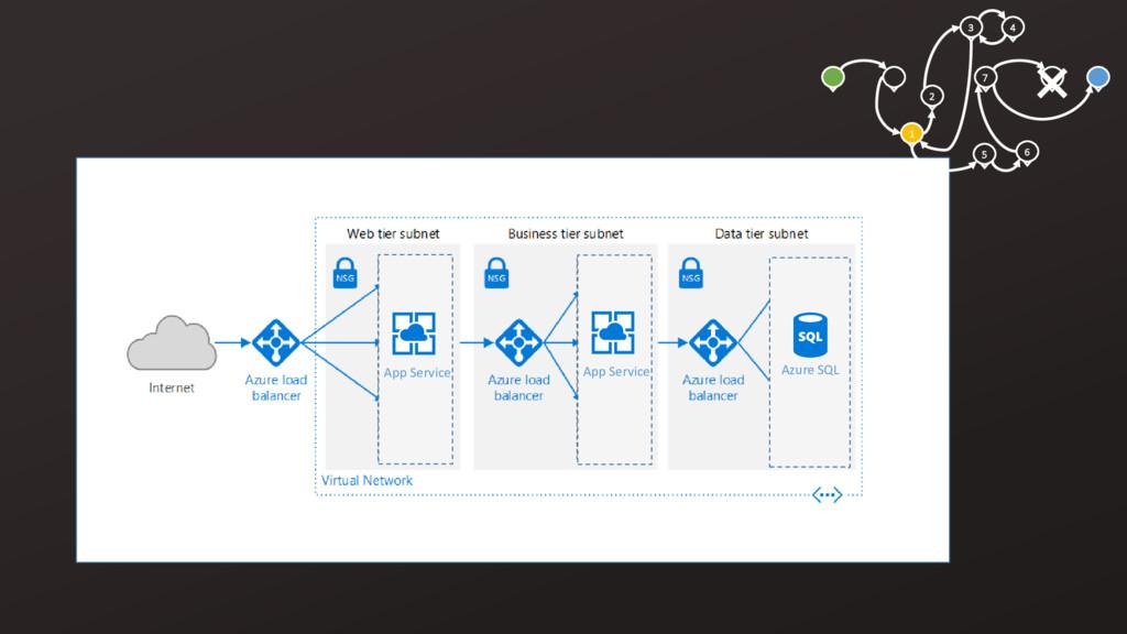 3 4 1 2 5 6 7 Azure SQL App Service App Service