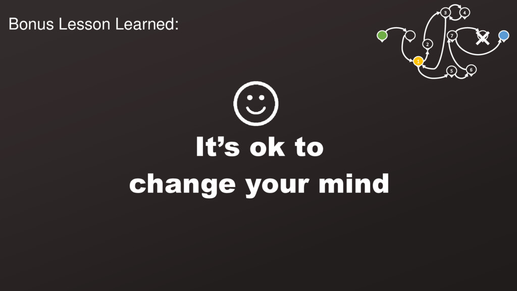 3 4 1 2 5 6 7 It's ok to change your mind Bonus...