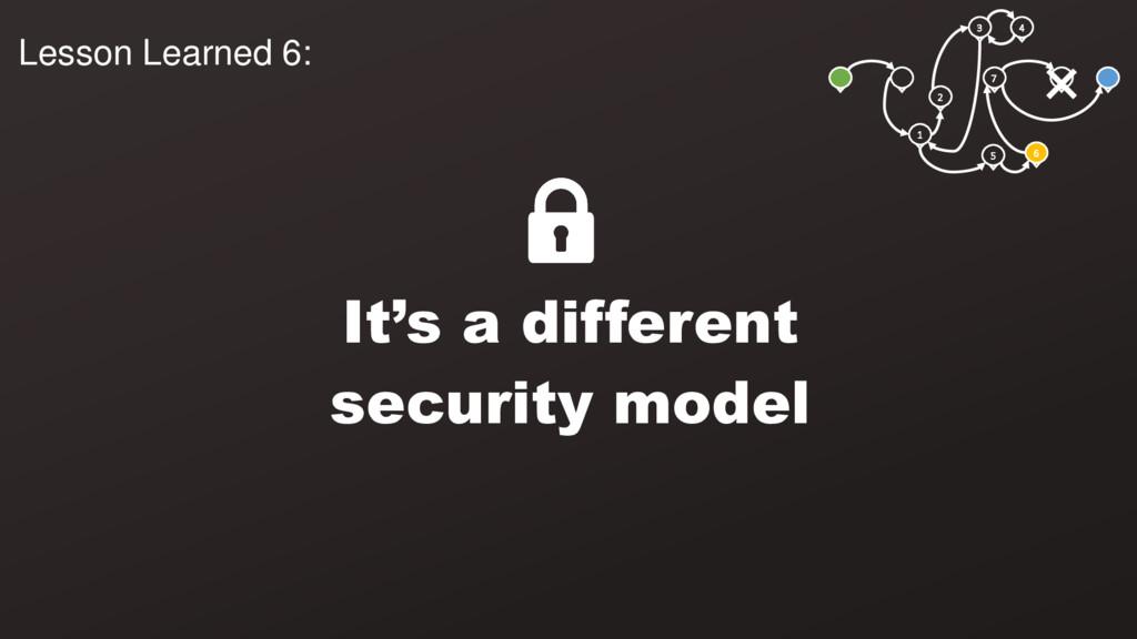 3 4 1 2 5 6 7 It's a different security model L...