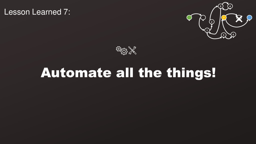 3 4 1 2 5 6 7 Automate all the things! Lesson L...