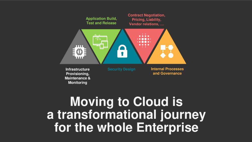 Moving to Cloud is a transformational journey f...