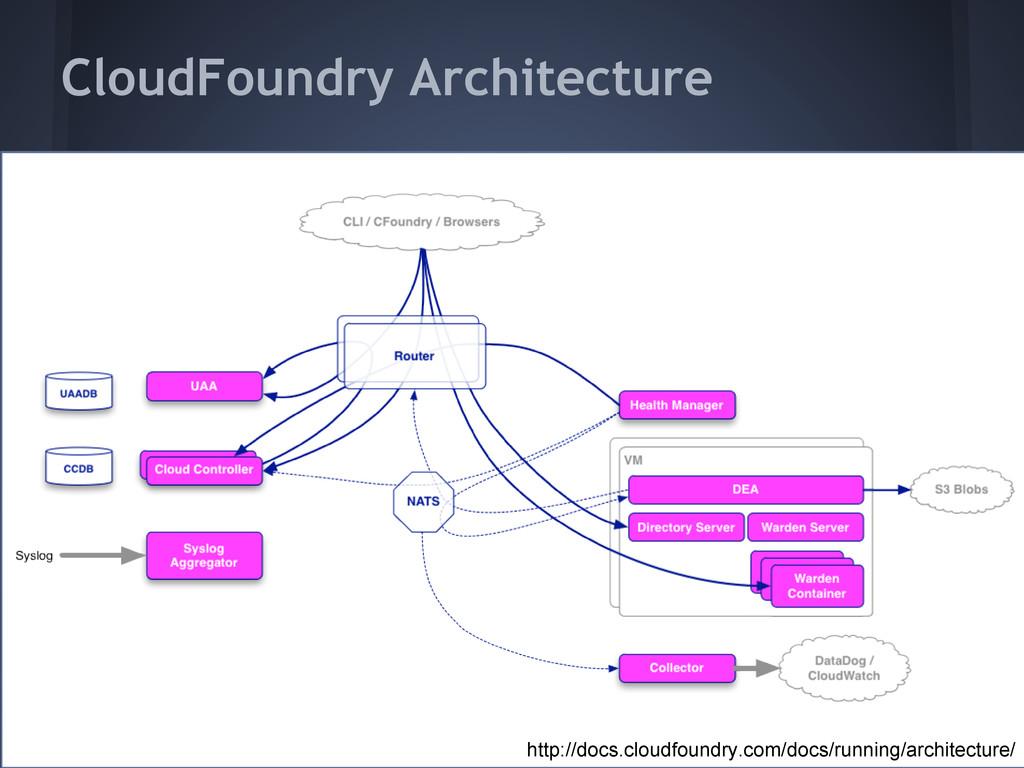 CloudFoundry Architecture http://docs.cloudfoun...