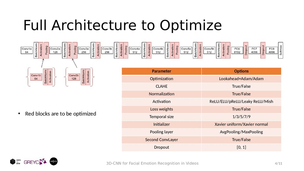 Full Architecture to Optimize 4/11 3D-CNN for F...