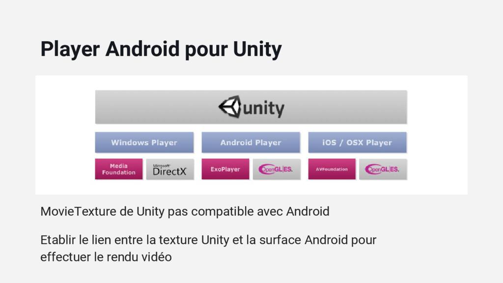 MovieTexture de Unity pas compatible avec Andro...