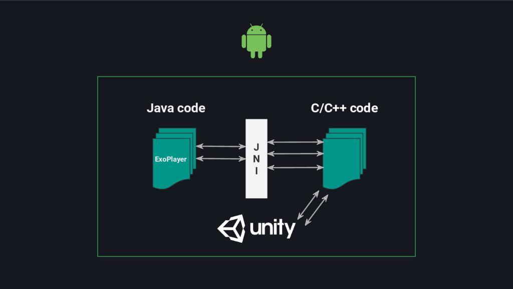 J N I Java code C/C++ code ExoPlayer