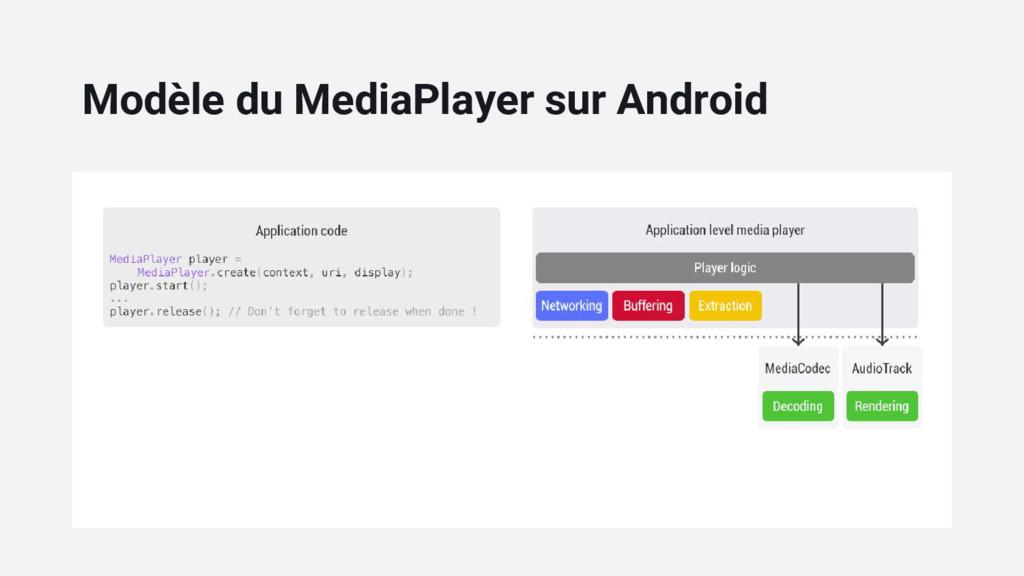 Modèle du MediaPlayer sur Android