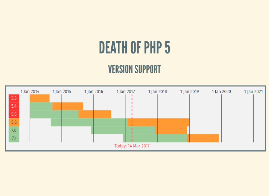 DEATH OF PHP 5 VERSION SUPPORT