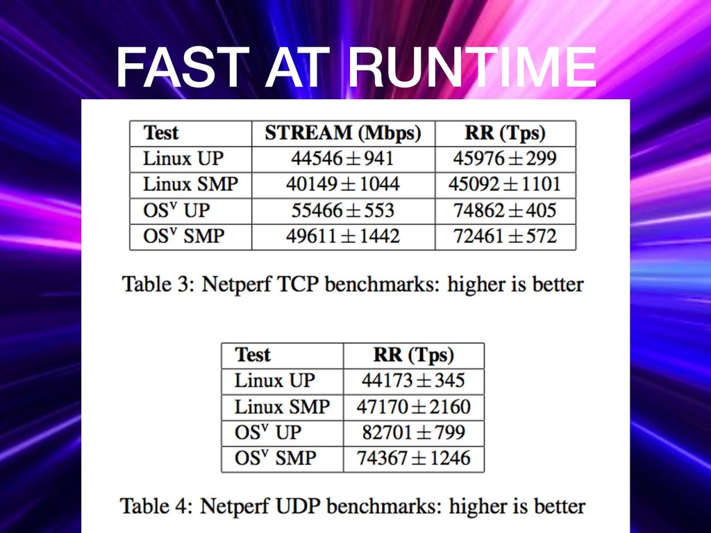FAST AT RUNTIME