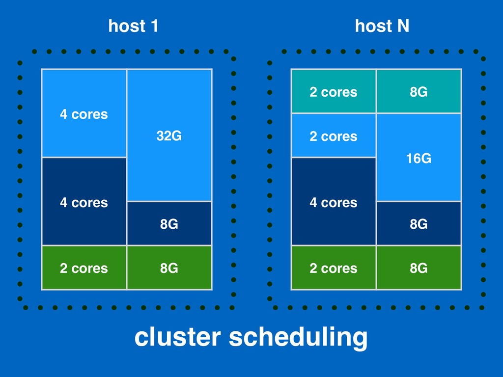 cluster scheduling 4 cores 32G 4 cores 8G 2 cor...