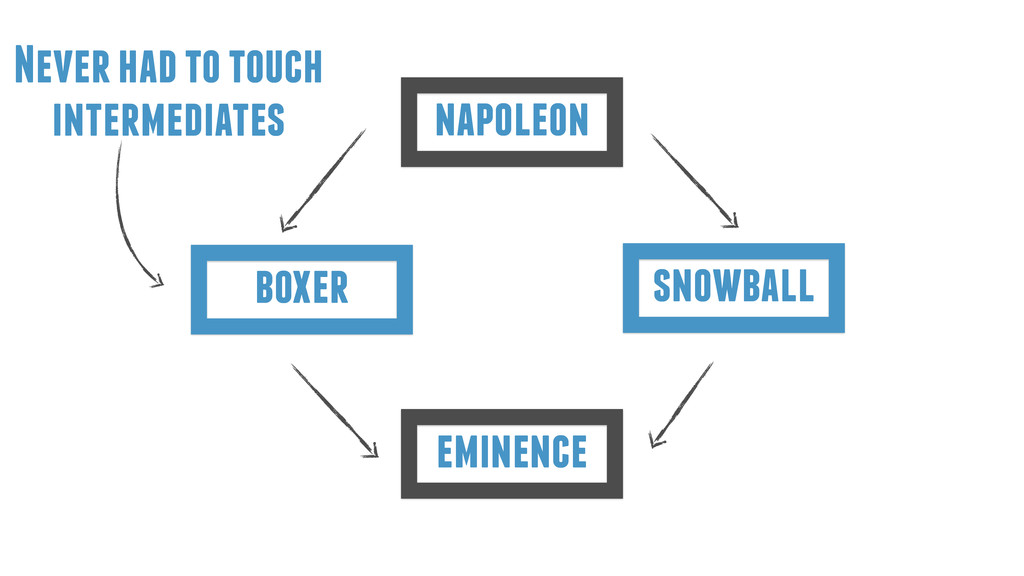 eminence boxer napoleon snowball Never had to t...