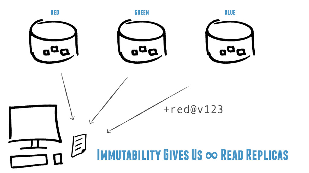 Immutability Gives Us ∞ Read Replicas +red@v123...