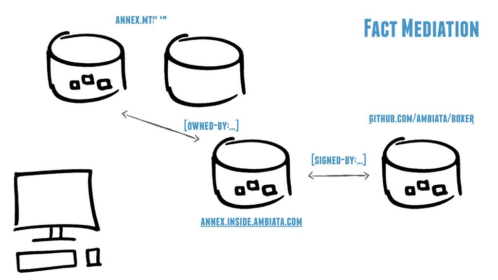 annex.mth.io github.com/ambiata/boxer Fact Medi...