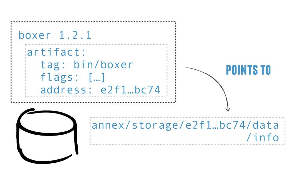 points to annex/storage/e2f1…bc74/data /info bo...