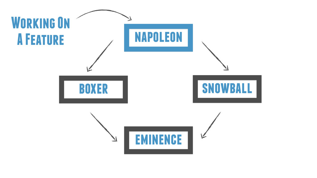 eminence boxer napoleon snowball Working On A F...