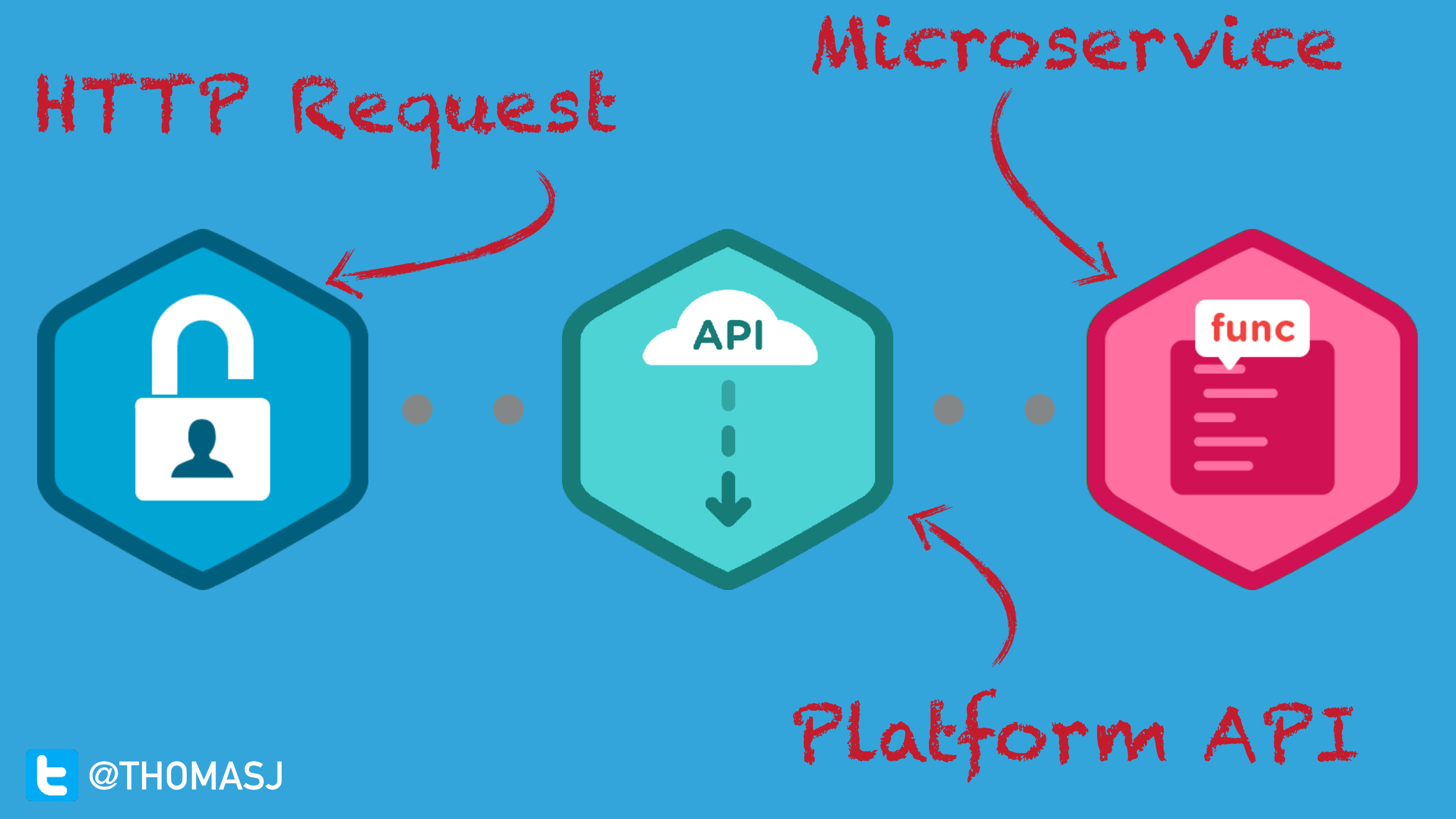 Platform API HTTP Request Microservice @THOMASJ