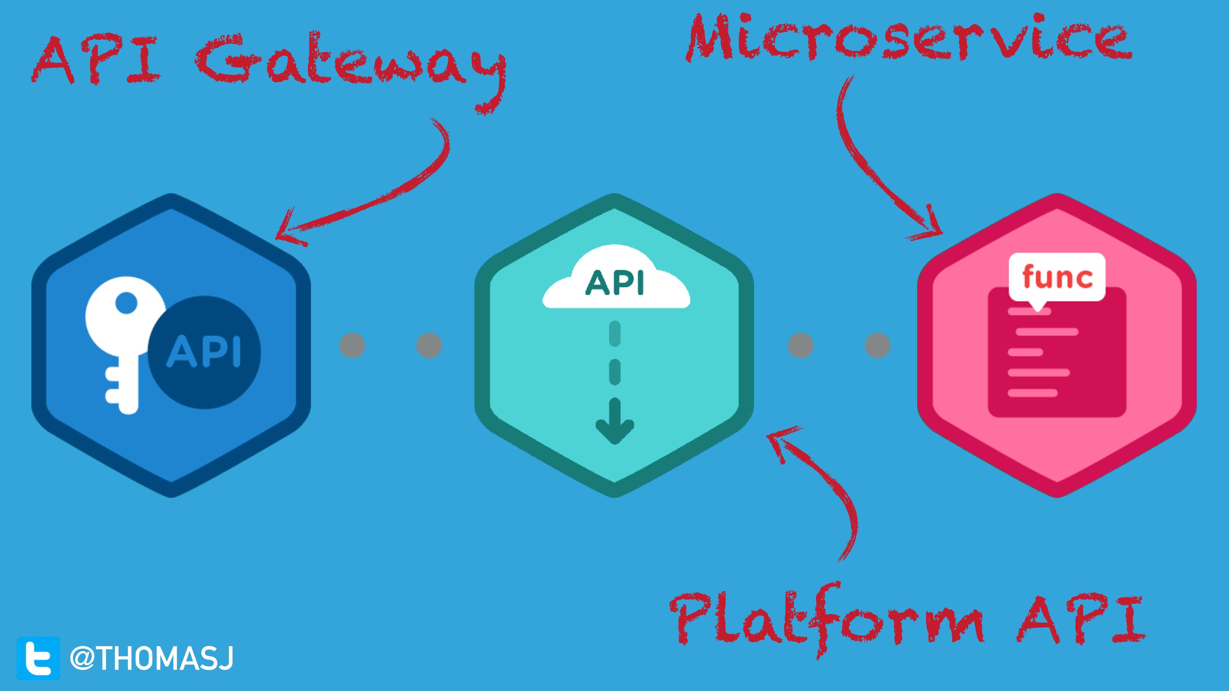 Platform API API Gateway Microservice @THOMASJ