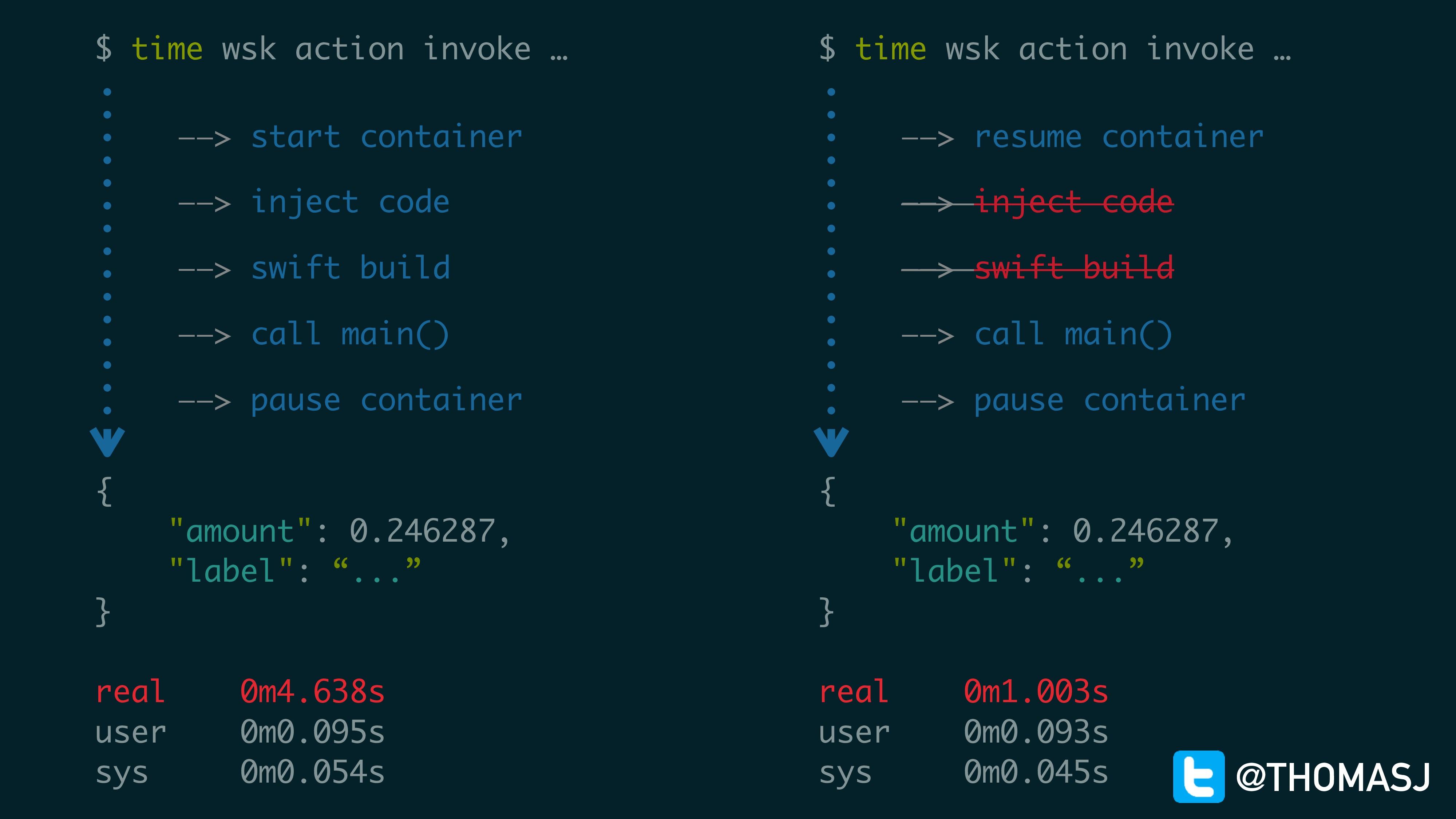 """$ time wsk action invoke … { """"amount"""": 0.246287..."""