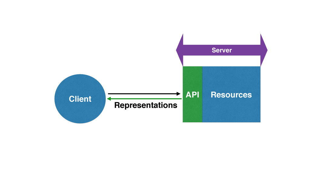 Resources Client API Representations Server