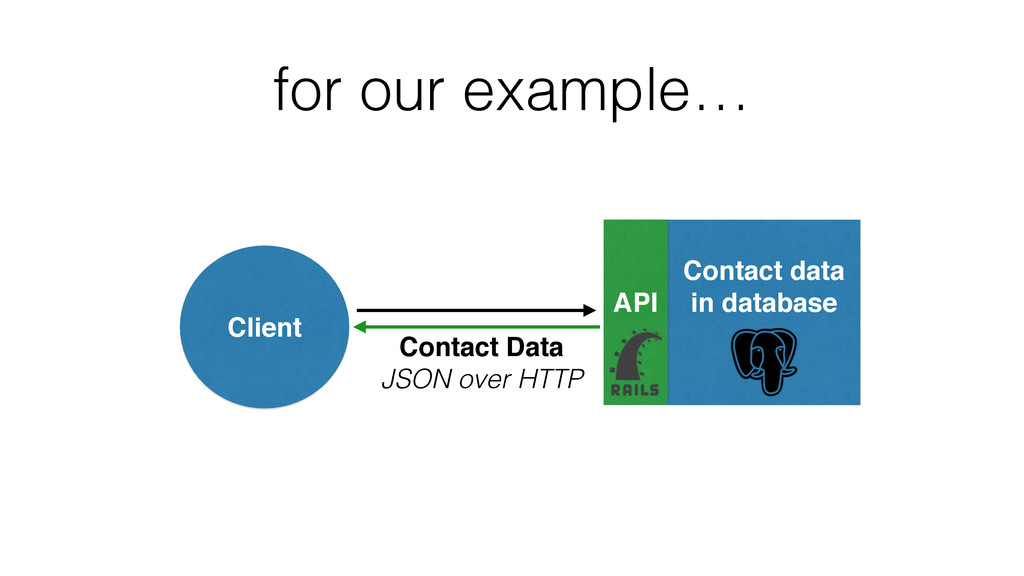 ! Contact data in database Client ! ! API Conta...