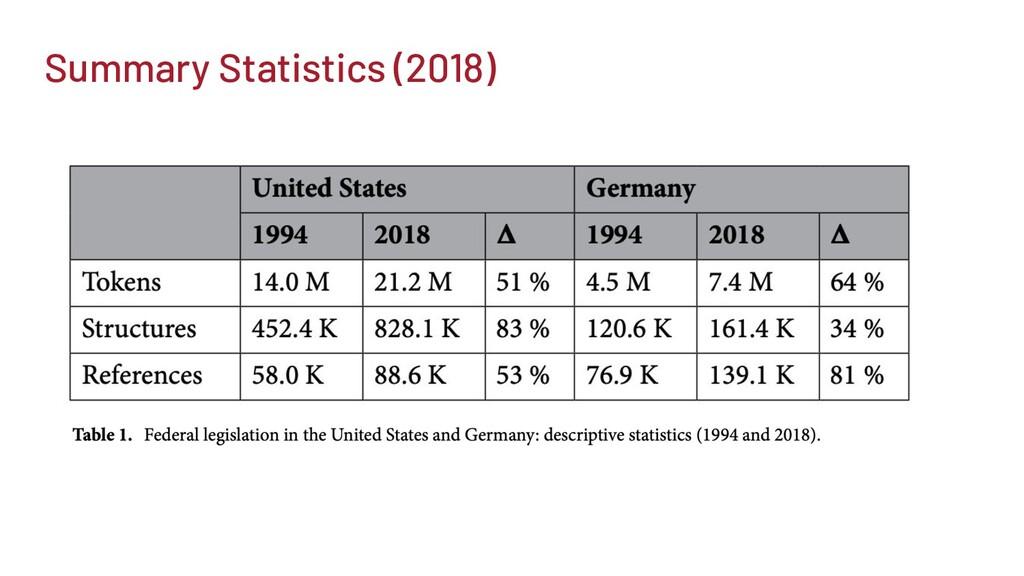 Summary Statistics (2018)