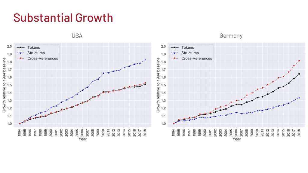 Substantial Growth Germany USA